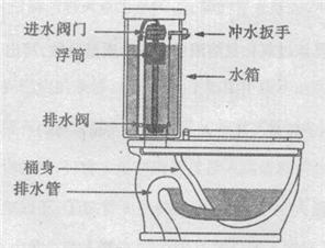如图为某坐便器的结构示意图.已知浮筒的重力为2N.一般情况下浮筒对