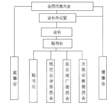 解:绘制组织结构图