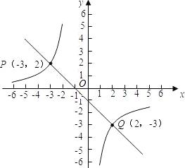 已知一次函数与反比例函数的图象交于点P. 1 求这两个函数的函数关