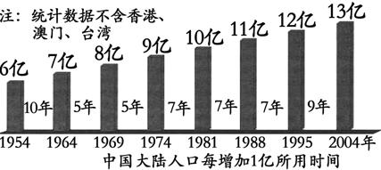 人口老龄化_人口寿命