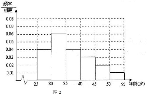 年龄段人数频率分布直方图