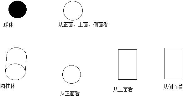 圆柱图形怎么画