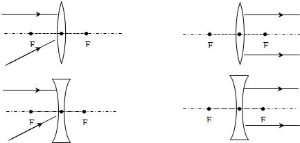 根据凸透镜和凹透镜的性质,完成以下光路图. 图