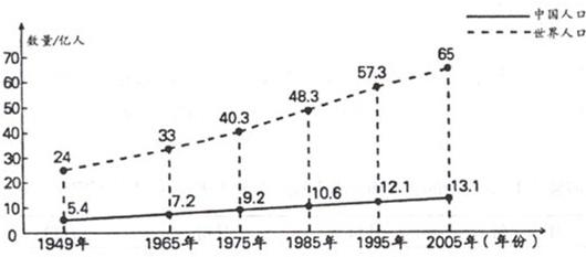 人口问题图片_世界人口增长问题