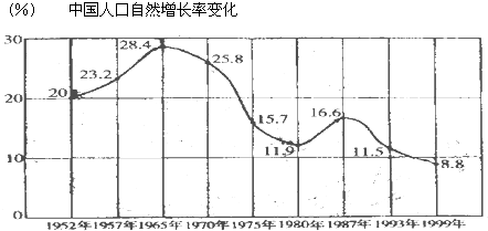 读中国人口自然增长率变化图.完成下列要求.我国人口的自然增长率从