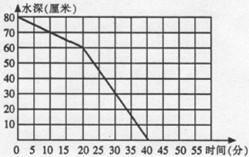 在一个底面积为1000平方厘米的圆柱体水箱底部装有A.B两个排水管.现在要给水箱换水.先开A管.经过一段时间后两管同开.右面的折线图表示水箱中水位的变化情况 假设A.B两管每分钟流水量一定