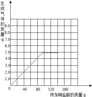 化学研究性学习小组的探究过程如下 样品中碳酸钠的质量分数是多少 图片
