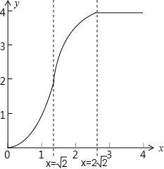 如图.四边形ABCD为边长是2的正方形.BD x轴.记四边形ABCD位于直线x t左侧图形的面积为f t .的解析式,的图象. 题目和参考答案 精英家教网