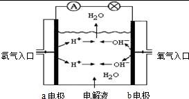 14.右图为氢氧燃料电池原理示意图.按照此图的提示.下列叙述不正确的是 a.a电极是负极 b.b电极发生氧化反应 c.氢氧燃料电池是一种具有应用前景的绿色电源 d.氢氧燃料电池是一种不需要将还