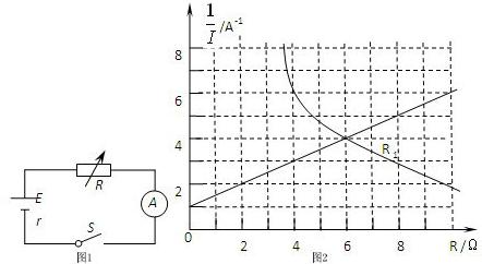 电路如图1所示,连接好电路并进行如下操作:闭合开关s,调节电阻箱的