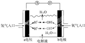 如下图所示为氢氧燃料电池的原理示意图.按照此图的提示.下列叙述不正确的是 a.a电极是负极 b.b电极的电极反应为 4oh 4e 2h2o o2 c.氢氧燃料电池是一种具有应用前景的绿色电源
