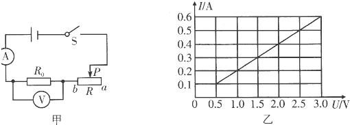 【答案】分析:根据正比例函数图象可以判断出电压与电流的关系;从图中读取一组电压值和电流值根据欧姆定律可计算定值电阻R的阻值.当滑片P位于a端时,滑动变阻器接入电路的是最大电阻,根据欧姆定律可知通过电路的电流最小,读图可知为0.1A,根据电功率公式可计算滑动变阻器消耗的电功率.解答:解:从图象中可以看出该图象是正比例函数,所以通过R的电流与R两端的电压成正比;从图象中可以看出,当电压为3V时,电路中的电流为0.