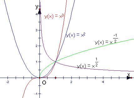 期��.�:(X��y_下图为两幂函数y=x