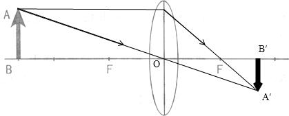 如图所示是小明探究凸透镜成像的一次实验,请你根据自己探究出来的凸