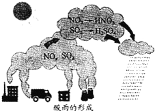 形成酸雨的原因之一_如图为酸雨的形成示意图,相关说法不正确的是( )