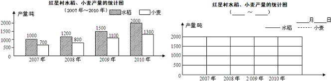 试题答案 分析:(1)根据复式条形统计图中数据,把条形统计图改为复式图片