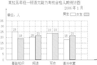 ( 1)根据统计图,填写下面的统计表.