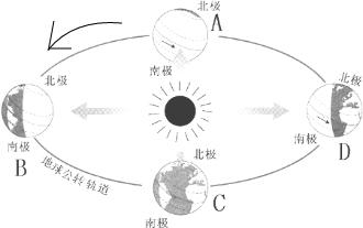 读地球绕太阳公转示意图 .回答下列问题.根据