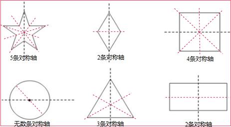 小学数学 题目详情  分析:图1是一个五角星,它有5条对称轴,即过每个角