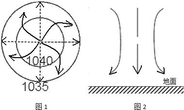 水平气压梯度力最大所以风力最大结合等压线可根据风向斜穿等压线图片