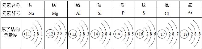 如图原子结构示意图所表示的粒子是一种( )