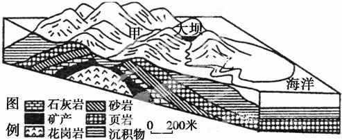 读某岛屿地质地貌结构示意图,回答能反映甲处地层剖面的示意图是(  )