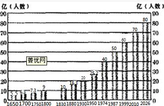 世界人口增长总趋势_读 世界人口增长曲线图 回答世界人口变化的总趋势是
