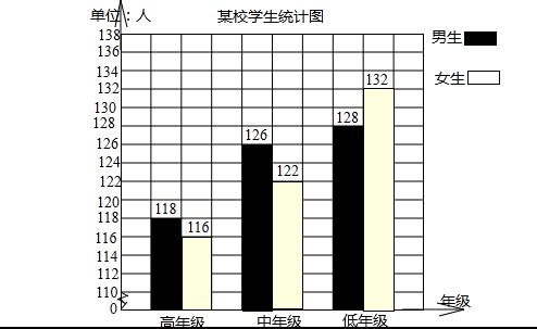 (4)根据统计表绘制复式条形统计图.