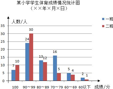 解:(1)根据统计表所提供的数据填补条形统计图如下
