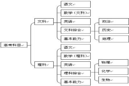 高中数学 题目详情  考点:结构图 专题:算法和程序框图 分析:由已知