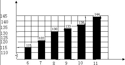 解:根据统计表中的数据,绘制的条形统计图如下