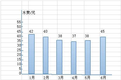 如图是李叔叔家2014年上半年水费开支情况统计图.