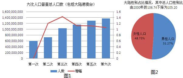 人口统计图_人口增长统计图