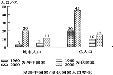 人口老龄化_1960年人口总数