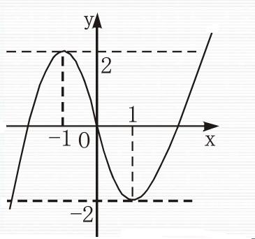 ?yf?yil?d#9??9??9f?x?_(1)若直线y=b与函数y=f(x)的图象有3个不同交点,求实数b的取值范围