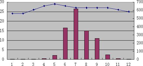 热带季风气候;全年高温,分旱雨两季.