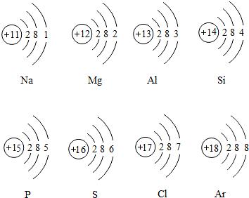 初中化学 题目详情  原子序数11-18元素的符号和原子结构示意图如图