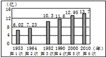 中国人口增长趋势图_中国人口停止增长