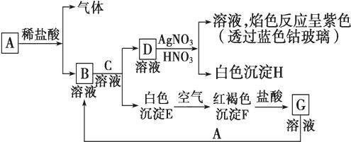 青霉氨基酸的结构式如图所示为它不能发生的反应是( )