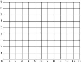 (1)在方格图(每个方格的边长表示1厘米)中画一个圆,圆心o的位置是(3,3),圆的半径是2厘米.