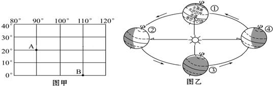 """读""""某区域经纬网图""""(图甲)和""""地球公转示意图""""(图乙),完成下列问题."""