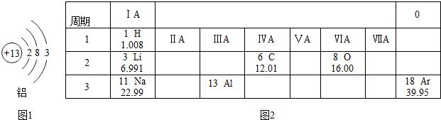 最外层有3个电子,故位于第三周期,第三族,如下图: (2)铝元素的名称中