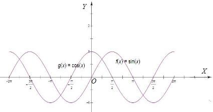 画正弦,余弦函数在[-2π,2π]的图象.