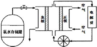"""①氨气燃料电池的电解质溶液最好选择   (填""""酸性""""、""""碱性""""或""""中性"""")溶液.   ②空气在进入电池装置前需要通过过滤器除去的气体是   (3)氨气是一种富氢燃料,可以直接用于燃料电池,下图是供氨水式燃料电池工作原理:"""