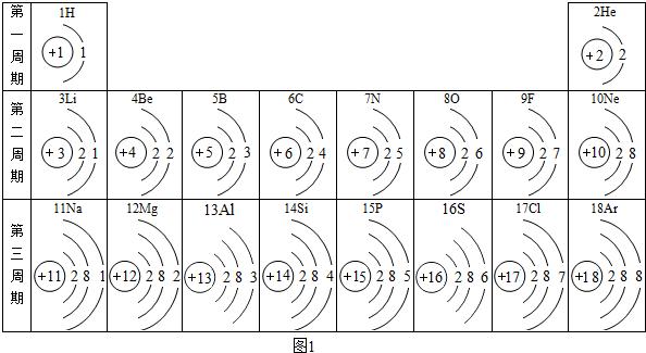 k>ca>mg,如图2是三种原子的结构示意图,据此推测金属失电子能力的强弱
