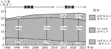 世界人口日_世界人口数量2020