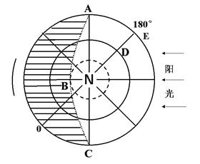 读图,图中高中数学是夜间,abc是晨昏线,按完成要求(9分)公式阴影44-的部分图片