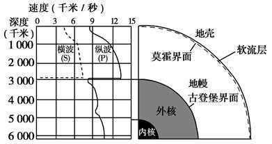 地球内部圈层结构图