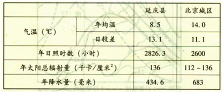 资料三:延庆县玉米园和养牛场生产示意简图(图10).