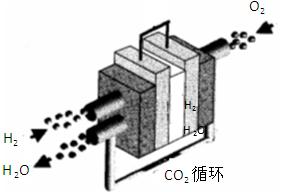 ①使用酸性电解质的氢氧燃料电池,负极的电极反应为   ②美国的阿波罗登月飞船使用的是碱性氢氧燃料电池,正极的电极反应为   ,负极的电极反应为   ③下图是熔融碳酸盐燃料电池的工作原理示意图.